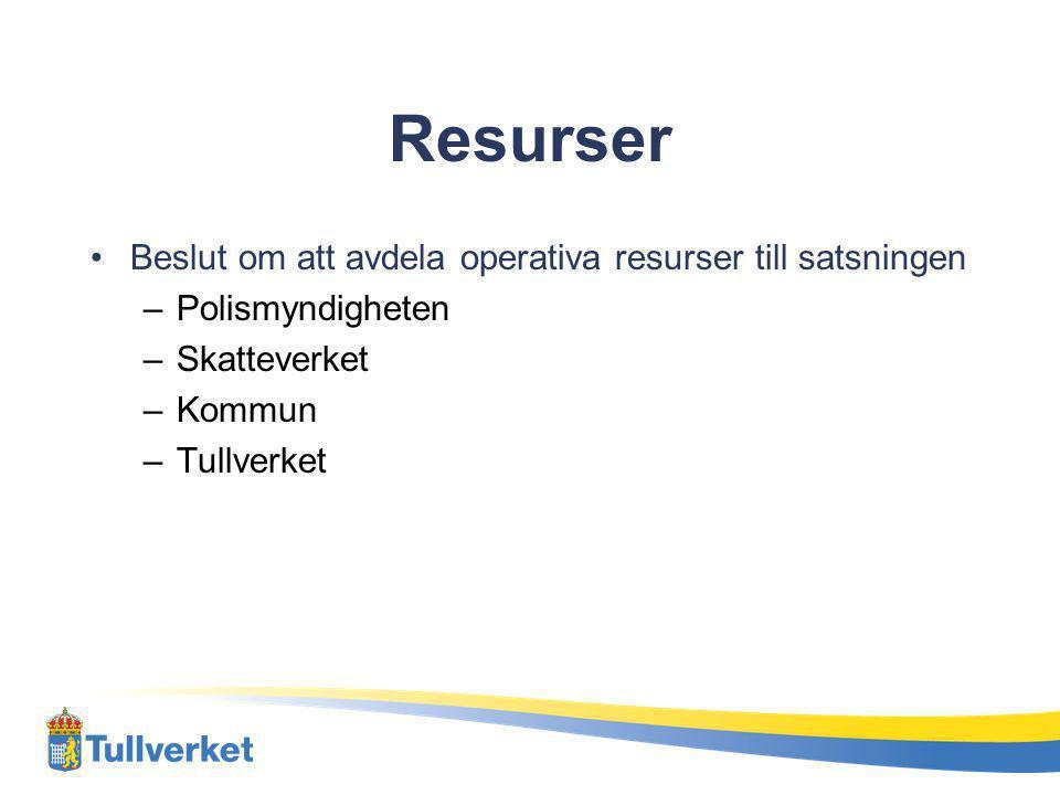 Resurser Beslut om att avdela operativa resurser till satsningen
