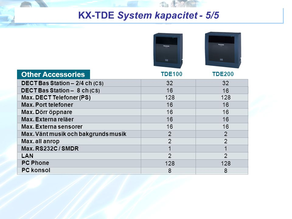 KX-TDE System kapacitet - 5/5