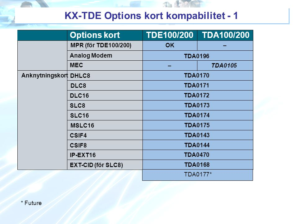 KX-TDE Options kort kompabilitet - 1