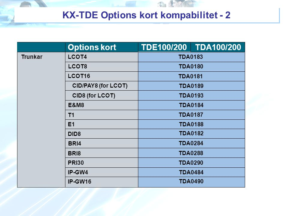 KX-TDE Options kort kompabilitet - 2