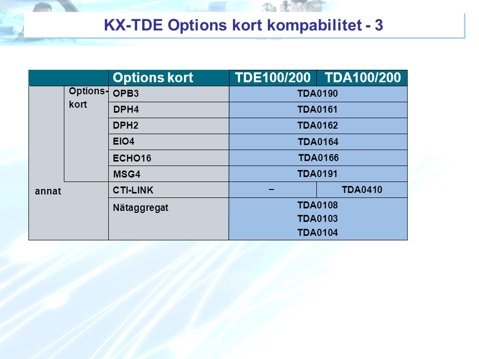 KX-TDE Options kort kompabilitet - 3