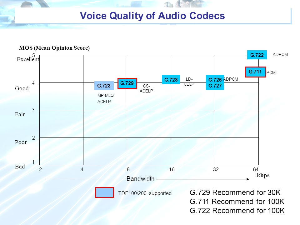 Voice Quality of Audio Codecs