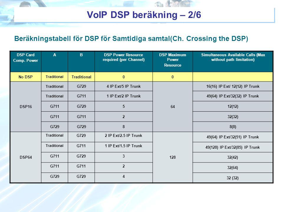 VoIP DSP beräkning – 2/6 Beräkningstabell för DSP för Samtidiga samtal(Ch. Crossing the DSP) DSP Card.
