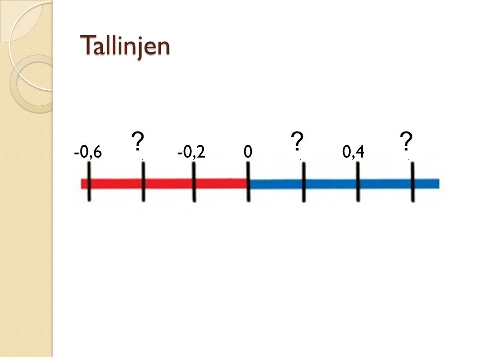 Tallinjen -0,6 -0,4 -0,2 0,2 0,4 0,6