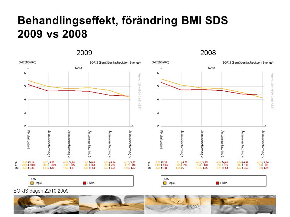 Behandlingseffekt, förändring BMI SDS 2009 vs 2008