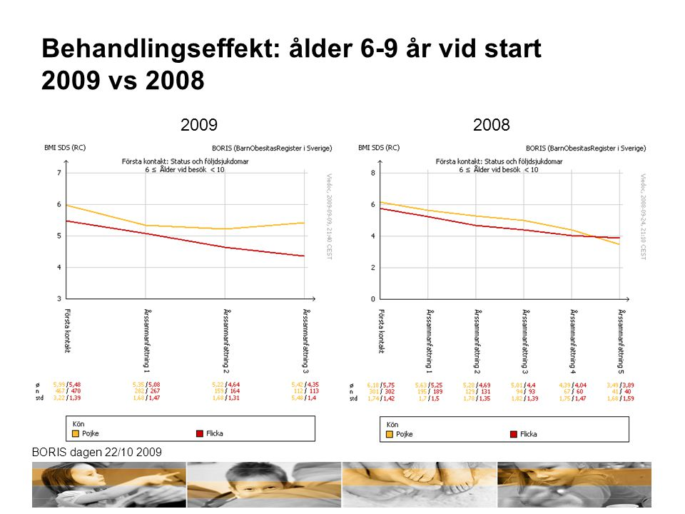 Behandlingseffekt: ålder 6-9 år vid start 2009 vs 2008