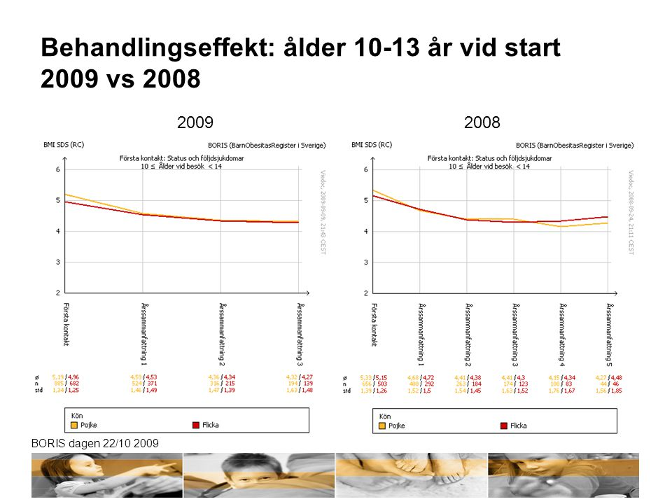 Behandlingseffekt: ålder 10-13 år vid start 2009 vs 2008