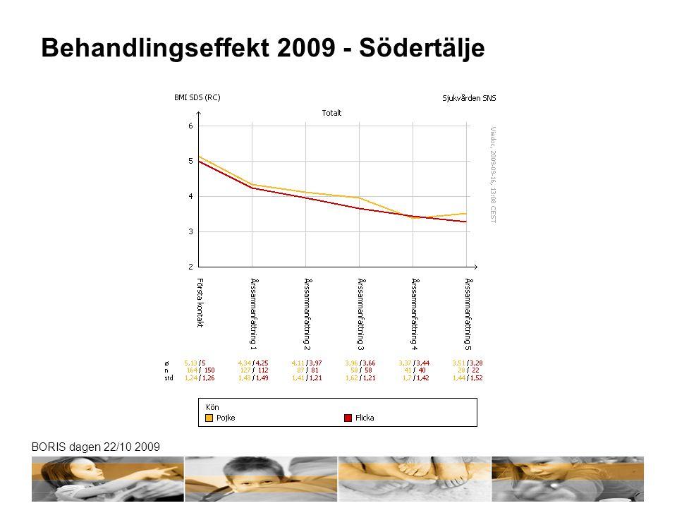 Behandlingseffekt 2009 - Södertälje