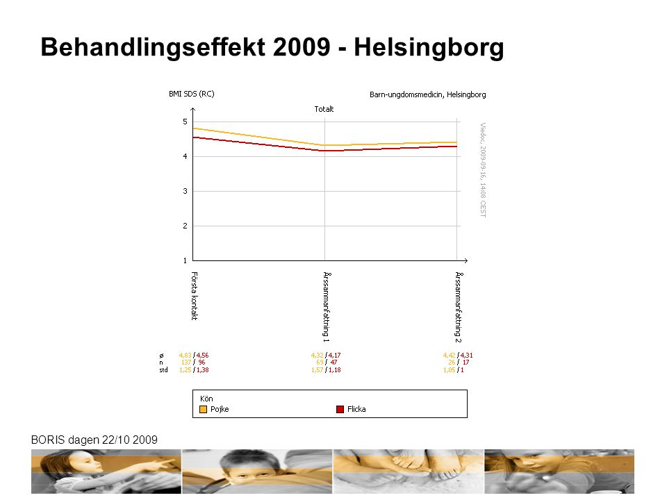 Behandlingseffekt 2009 - Helsingborg