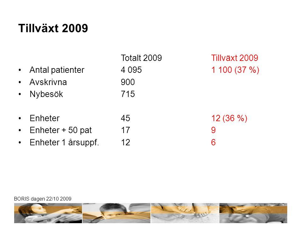 Tillväxt 2009 Antal patienter Avskrivna Nybesök Enheter