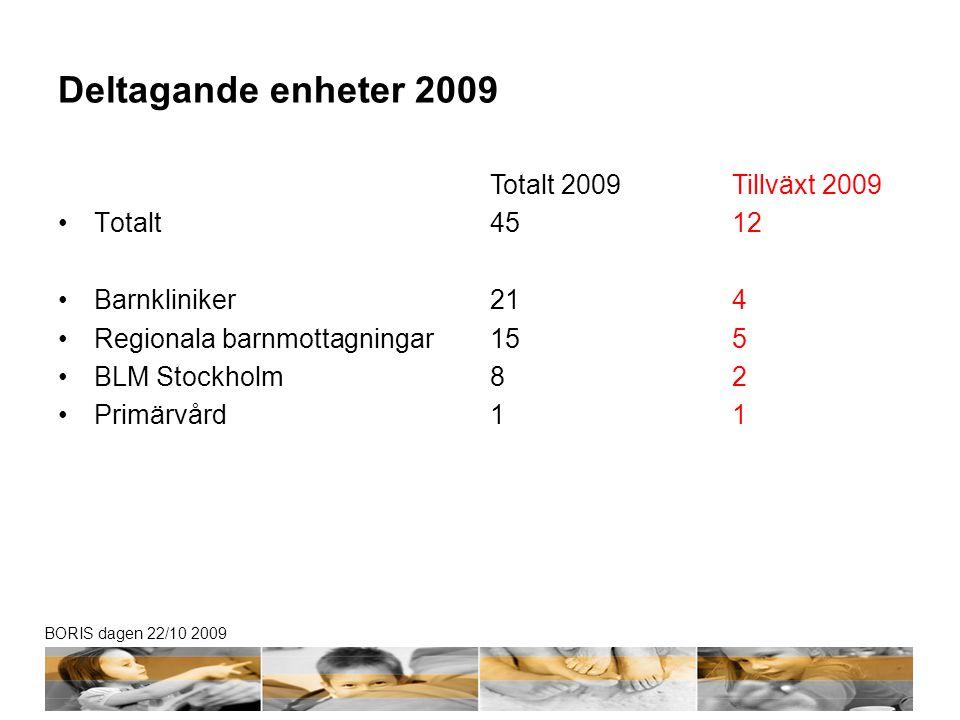 Deltagande enheter 2009 Totalt Barnkliniker Regionala barnmottagningar