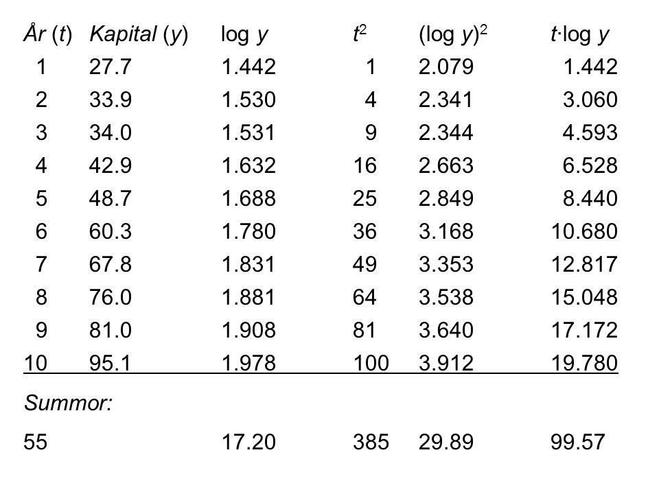 År (t) Kapital (y) log y t2 (log y)2 t·log y