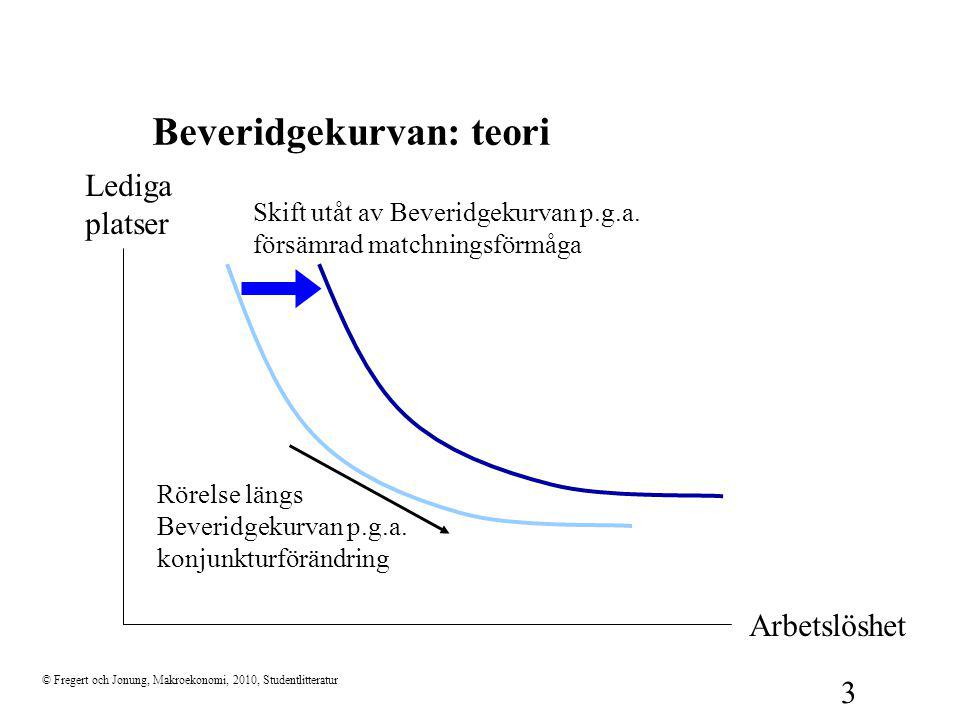 Beveridgekurvan: teori