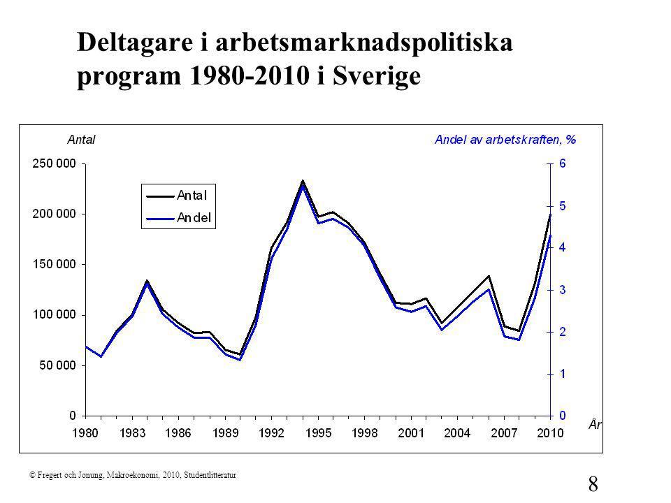 Deltagare i arbetsmarknadspolitiska program 1980-2010 i Sverige
