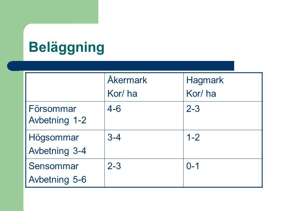 Beläggning Åkermark Kor/ ha Hagmark Försommar Avbetning 1-2 4-6 2-3