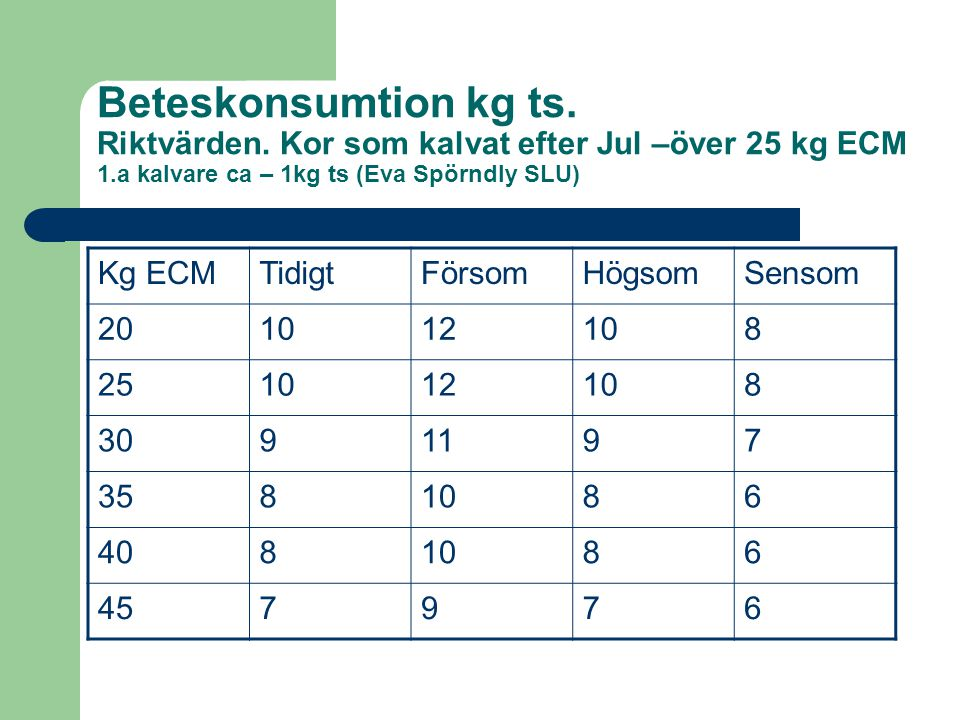 Beteskonsumtion kg ts. Riktvärden