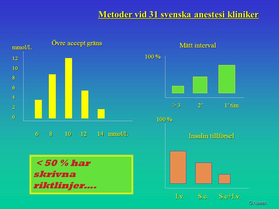 Metoder vid 31 svenska anestesi kliniker