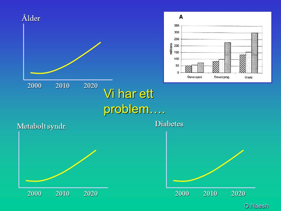 Vi har ett problem…. Ålder Diabetes Metabolt syndr. 2000 2010 2020