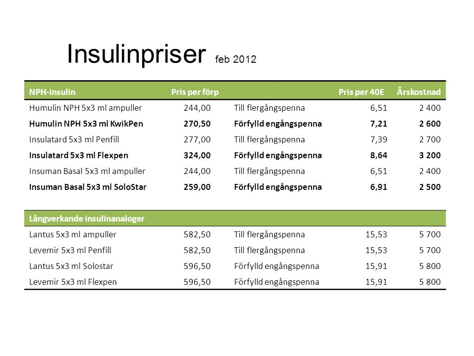 Insulinpriser feb 2012 NPH-insulin Pris per förp Pris per 40E