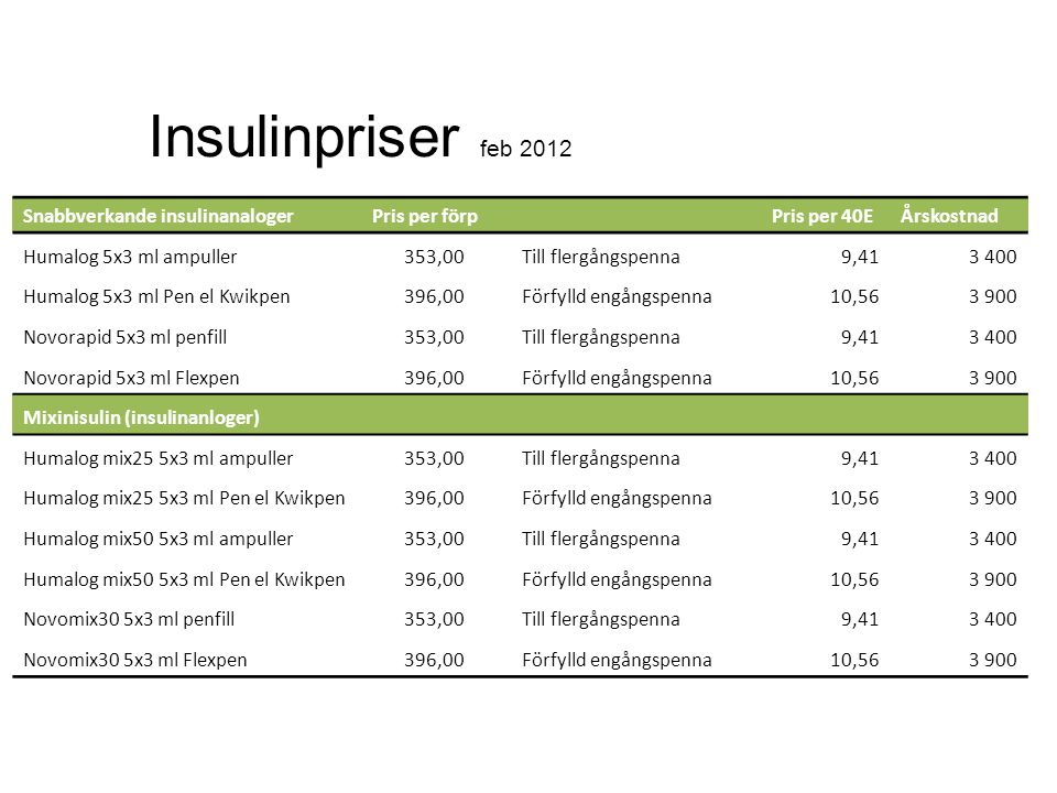 Insulinpriser feb 2012 Snabbverkande insulinanaloger Pris per förp