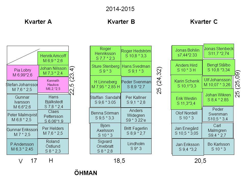 2014-2015 Kvarter A Kvarter B Kvarter C 22,5 (23.4) 25 (24,32)