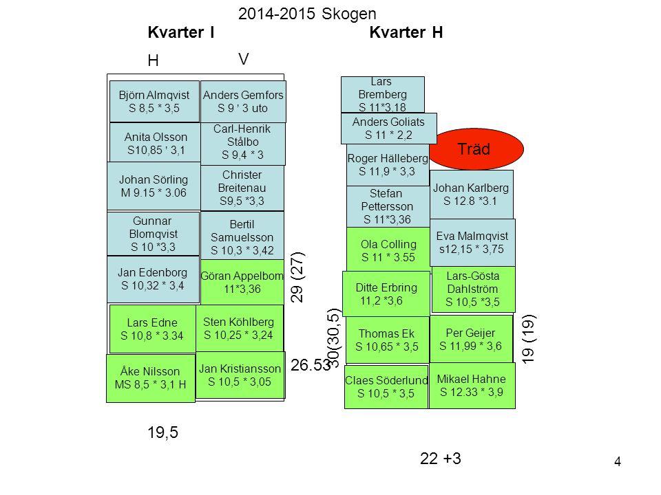 2014-2015 Skogen Kvarter I Kvarter H H V Träd 29 (27) 30(30,5) 19 (19)