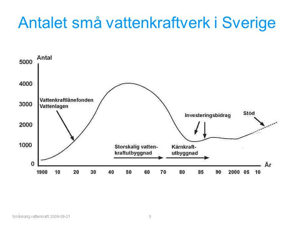 Antalet små vattenkraftverk i Sverige