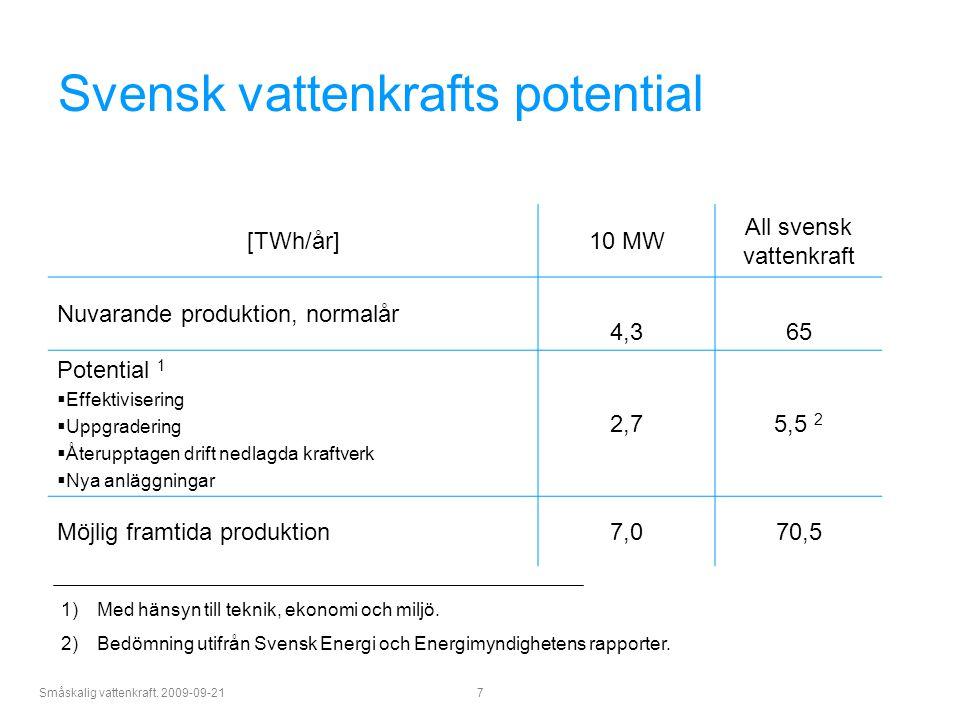 Svensk vattenkrafts potential