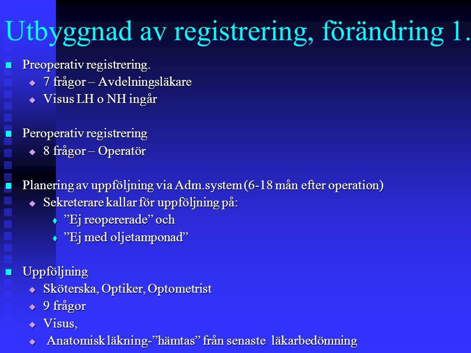 Utbyggnad av registrering, förändring 1.
