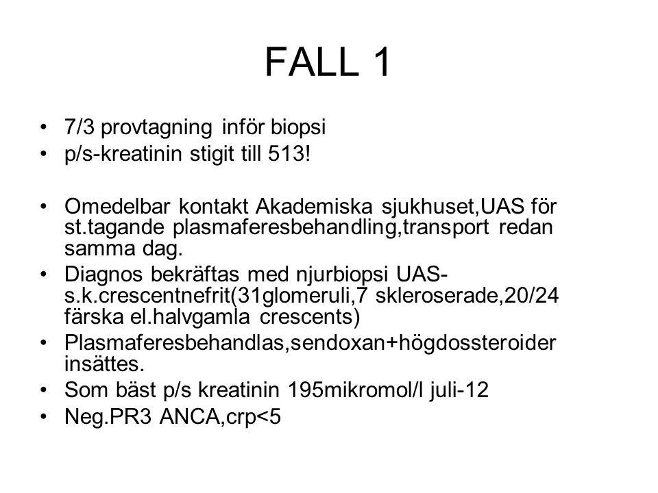 FALL 1 7/3 provtagning inför biopsi p/s-kreatinin stigit till 513!