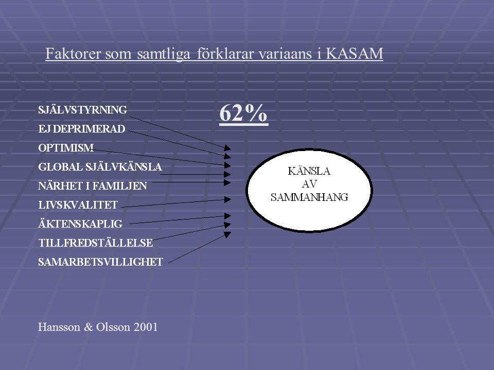 62% Faktorer som samtliga förklarar variaans i KASAM