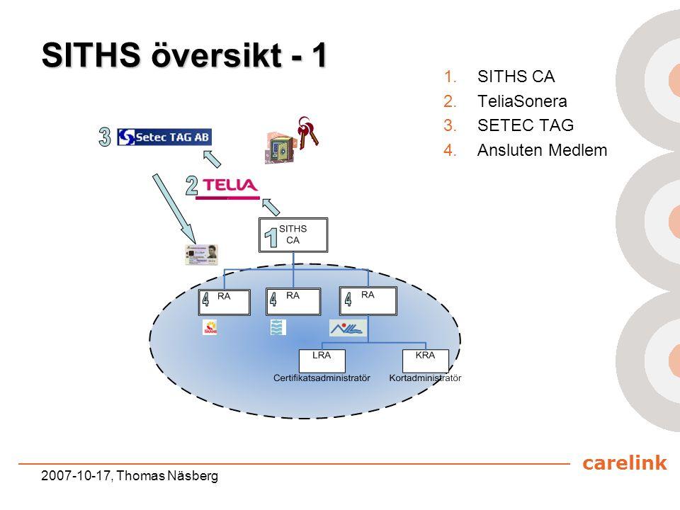 SITHS översikt - 1 3 2 1 4 4 4 SITHS CA TeliaSonera SETEC TAG