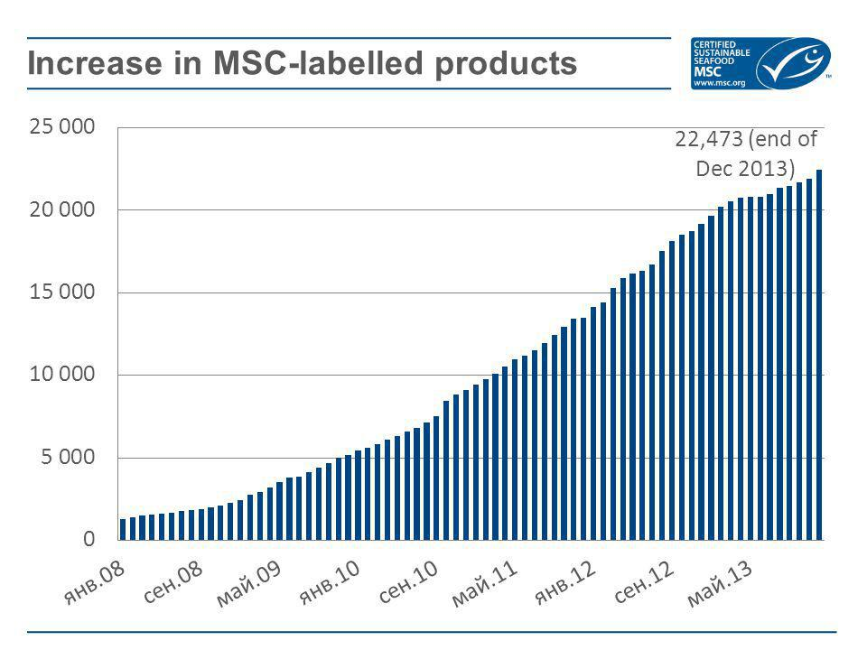 Increase in MSC-labelled products