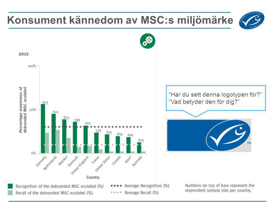 Konsument kännedom av MSC:s miljömärke