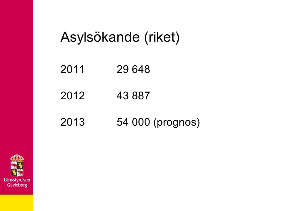 Asylsökande (riket) 2011 29 648 2012 43 887 2013 54 000 (prognos)