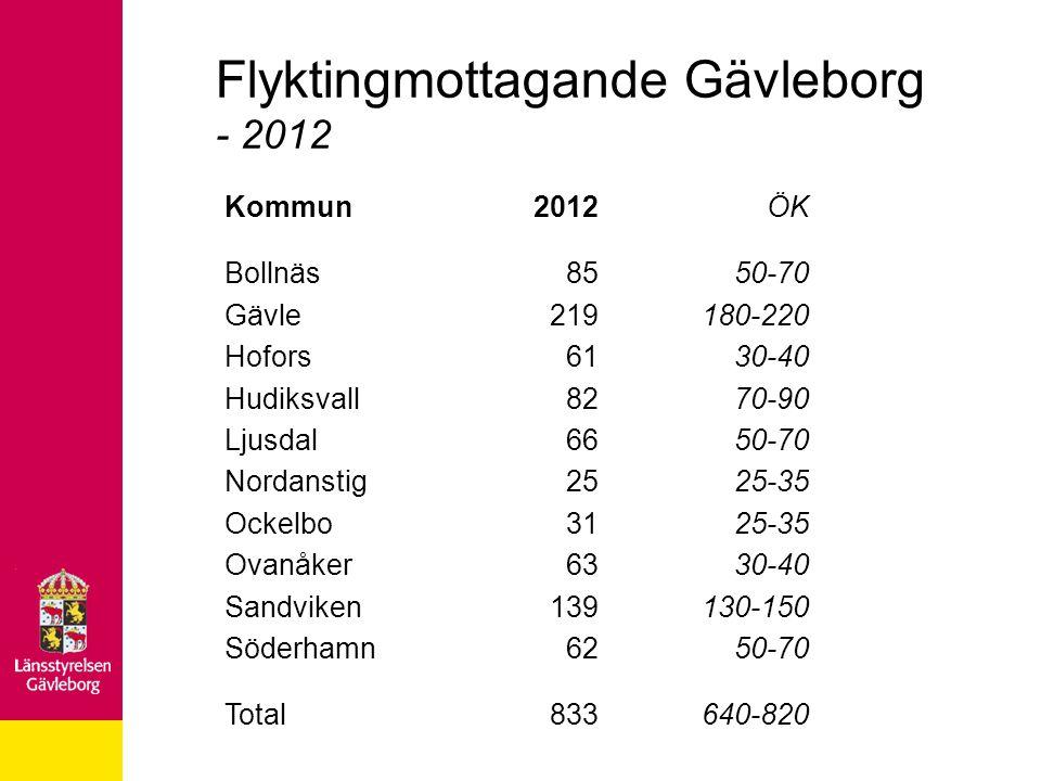 Flyktingmottagande Gävleborg - 2012