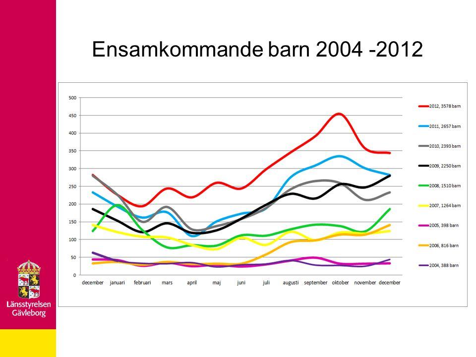 Ensamkommande barn 2004 -2012
