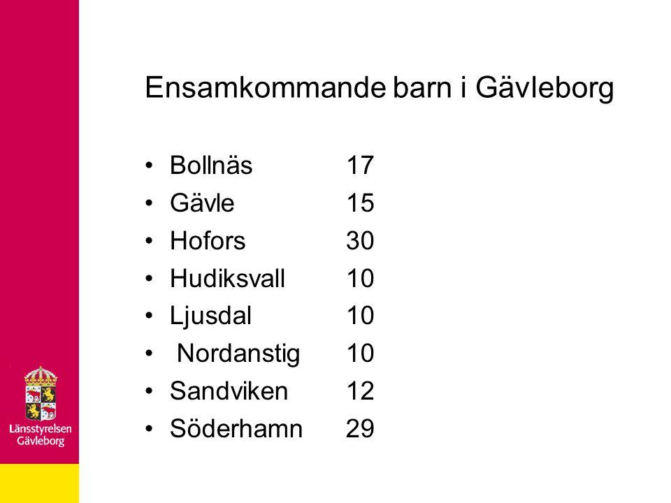 Ensamkommande barn i Gävleborg