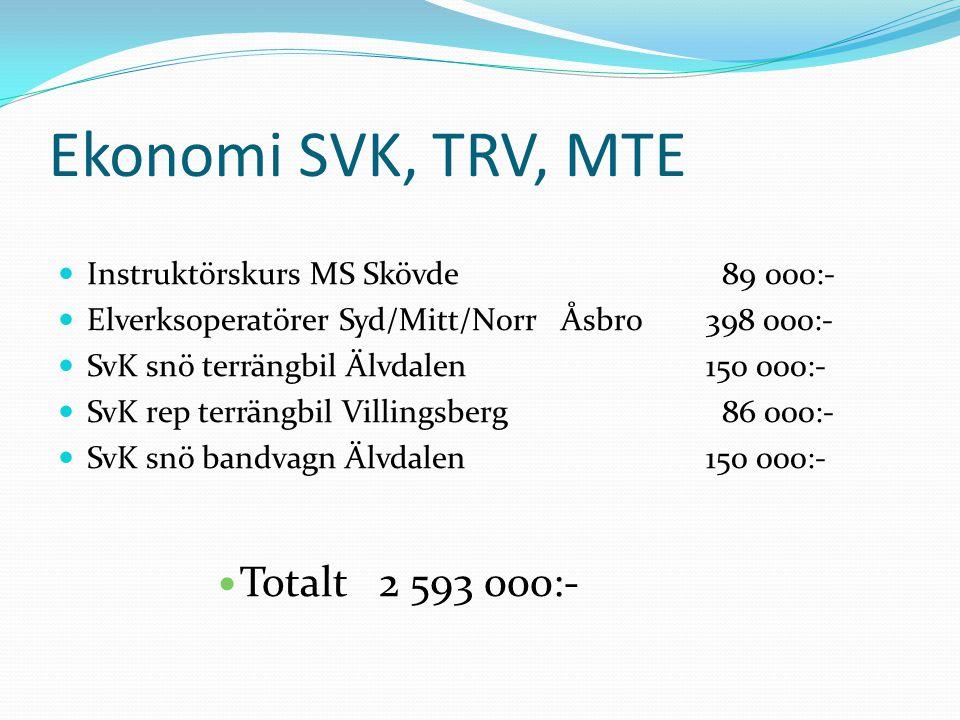 Ekonomi SVK, TRV, MTE Totalt 2 593 000:-