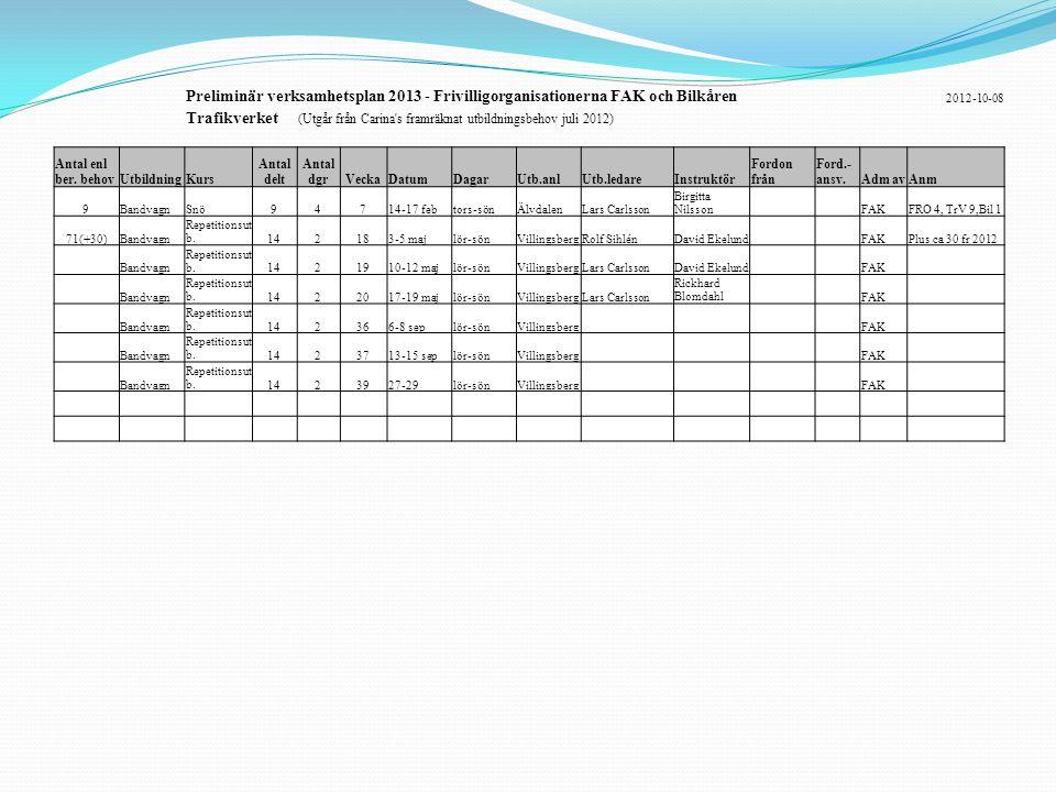 Preliminär verksamhetsplan 2013 - Frivilligorganisationerna FAK och Bilkåren