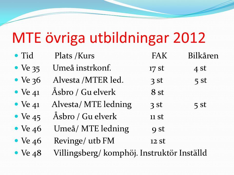 MTE övriga utbildningar 2012