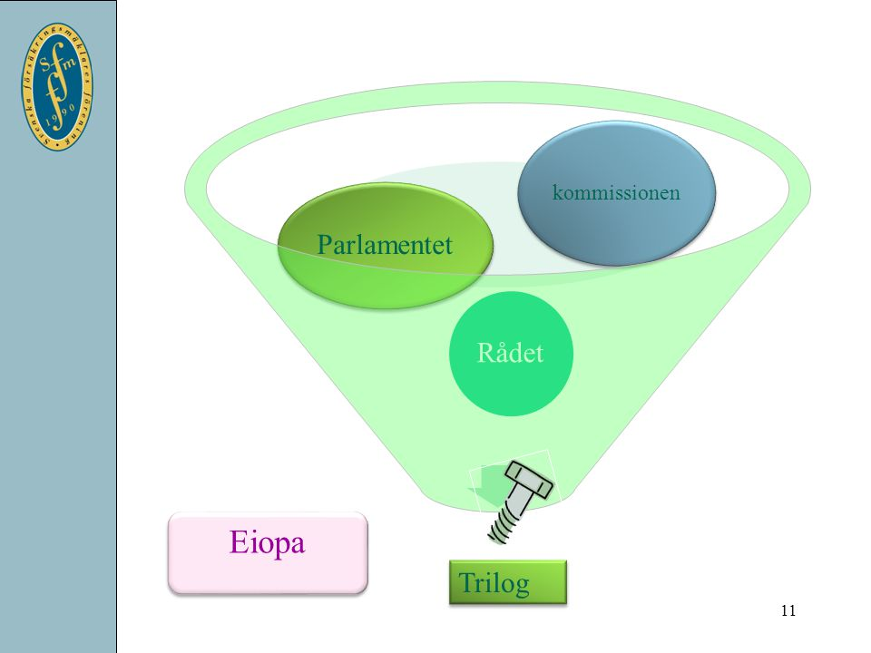 kommissionen Parlamentet Rådet Eiopa Trilog