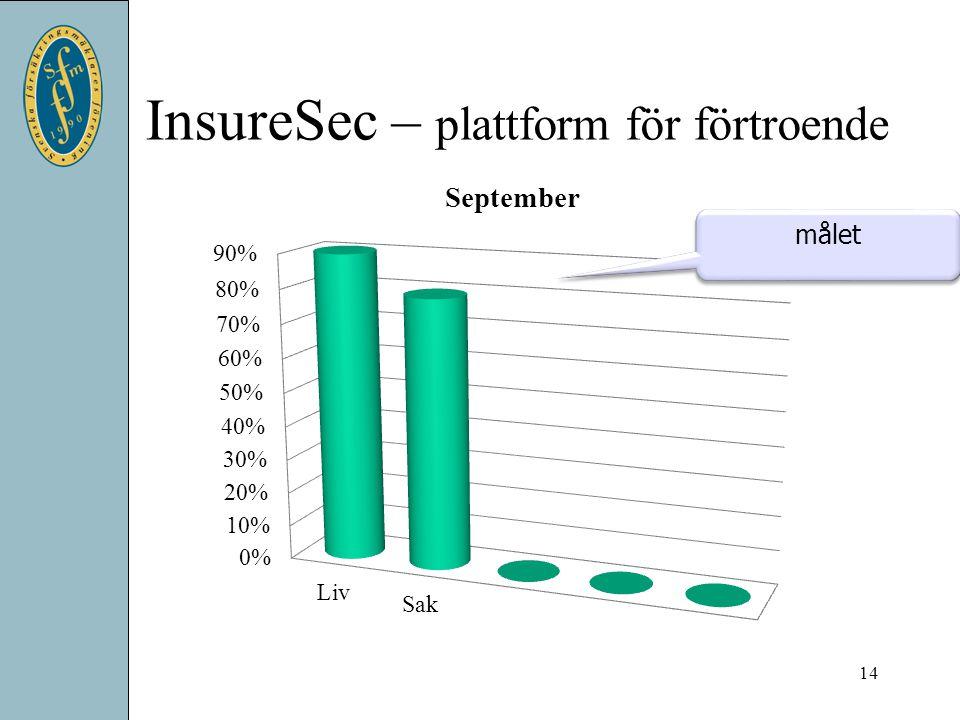 InsureSec – plattform för förtroende
