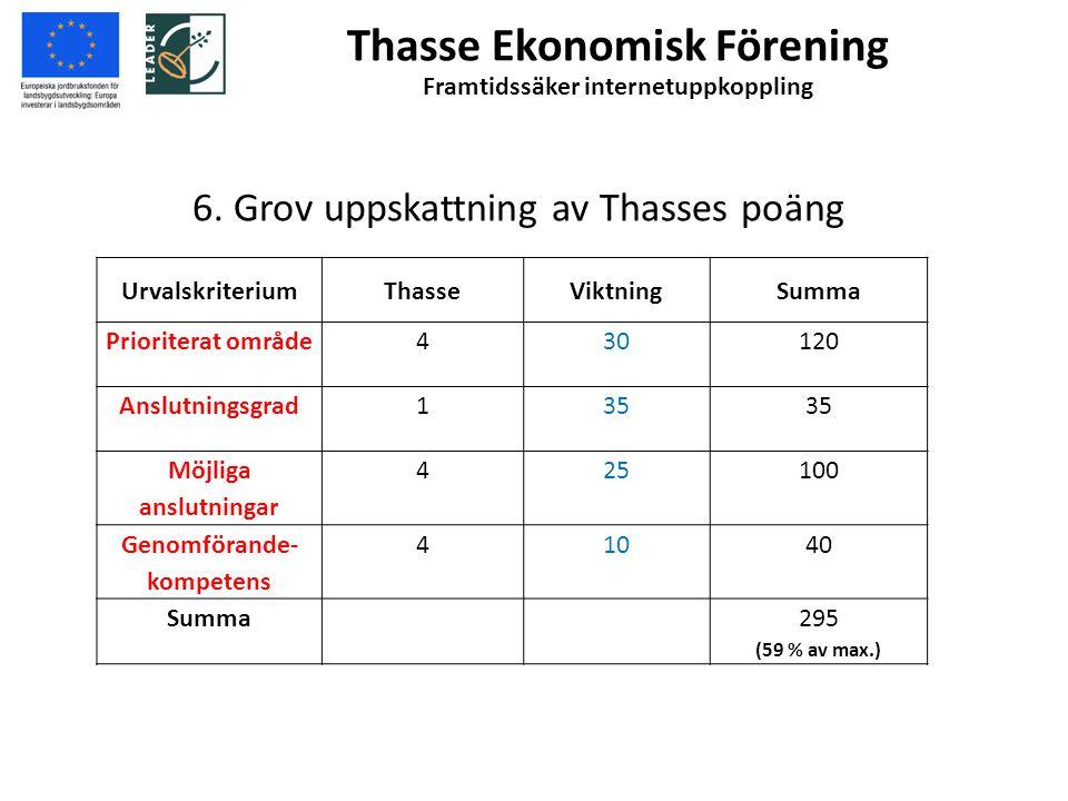 6. Grov uppskattning av Thasses poäng
