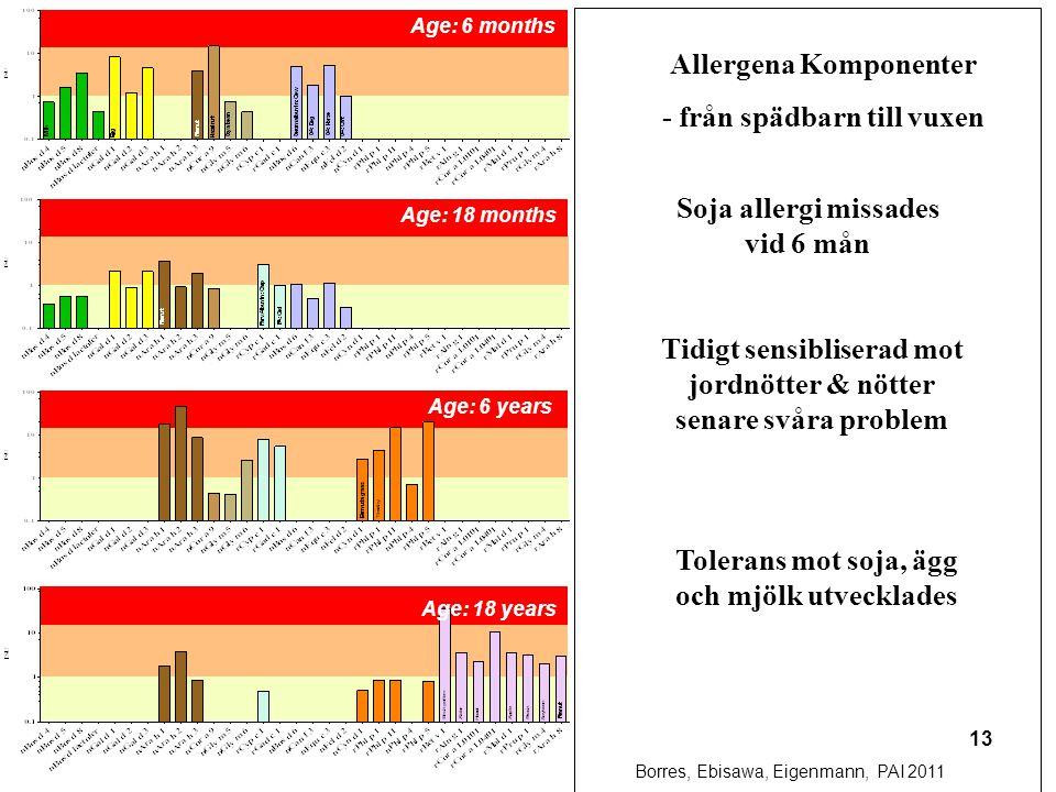 Allergena Komponenter - från spädbarn till vuxen