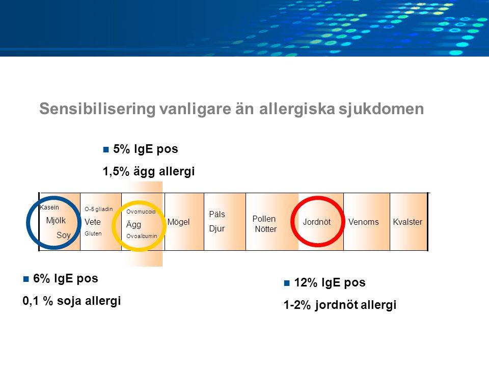 Sensibilisering vanligare än allergiska sjukdomen