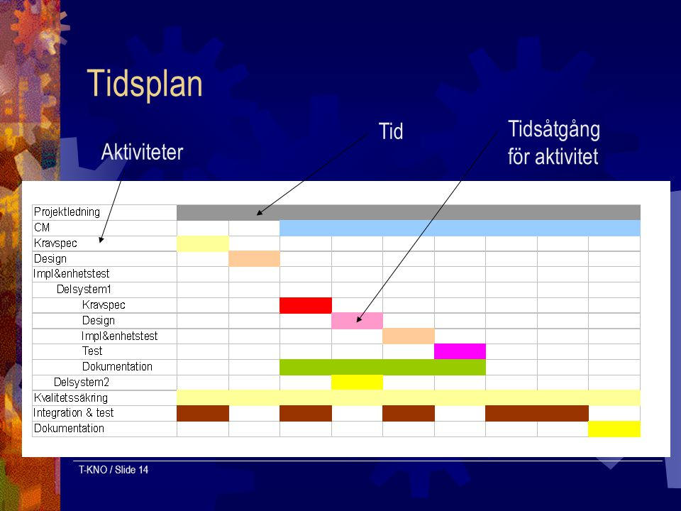 Tidsplan Tid Tidsåtgång för aktivitet Aktiviteter