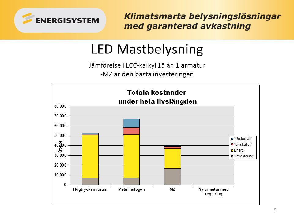 LED Mastbelysning Jämförelse i LCC-kalkyl 15 år, 1 armatur -MZ är den bästa investeringen