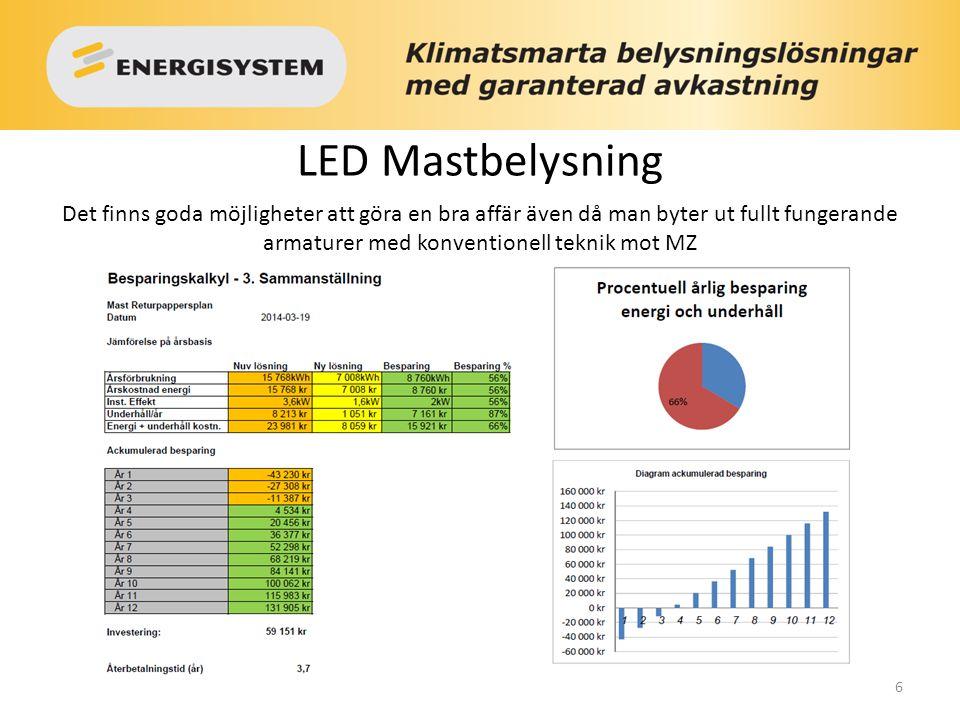 LED Mastbelysning Det finns goda möjligheter att göra en bra affär även då man byter ut fullt fungerande armaturer med konventionell teknik mot MZ.