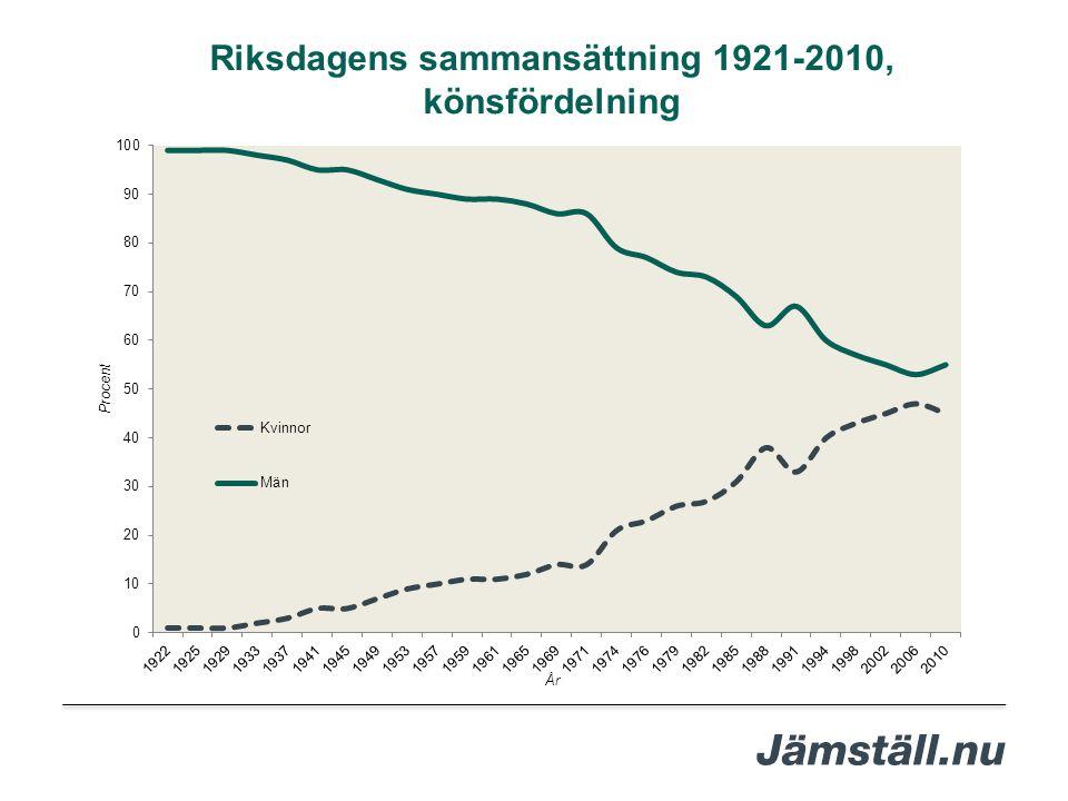Riksdagens sammansättning 1921-2010,
